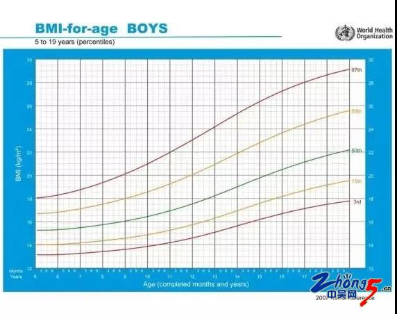 如何计算体质指数_宅家一个半月,10岁男孩胖了11斤还发育了!家长慌了:还能长到1 ...