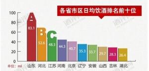 泸州老窖为春节饮酒最受欢迎品牌