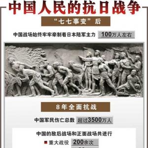 从胜利走向新的胜利——写在中国人民抗日战争胜利纪念日之际 ...
