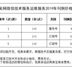 2019年中吴网微信技术服务、运维服务收费标准